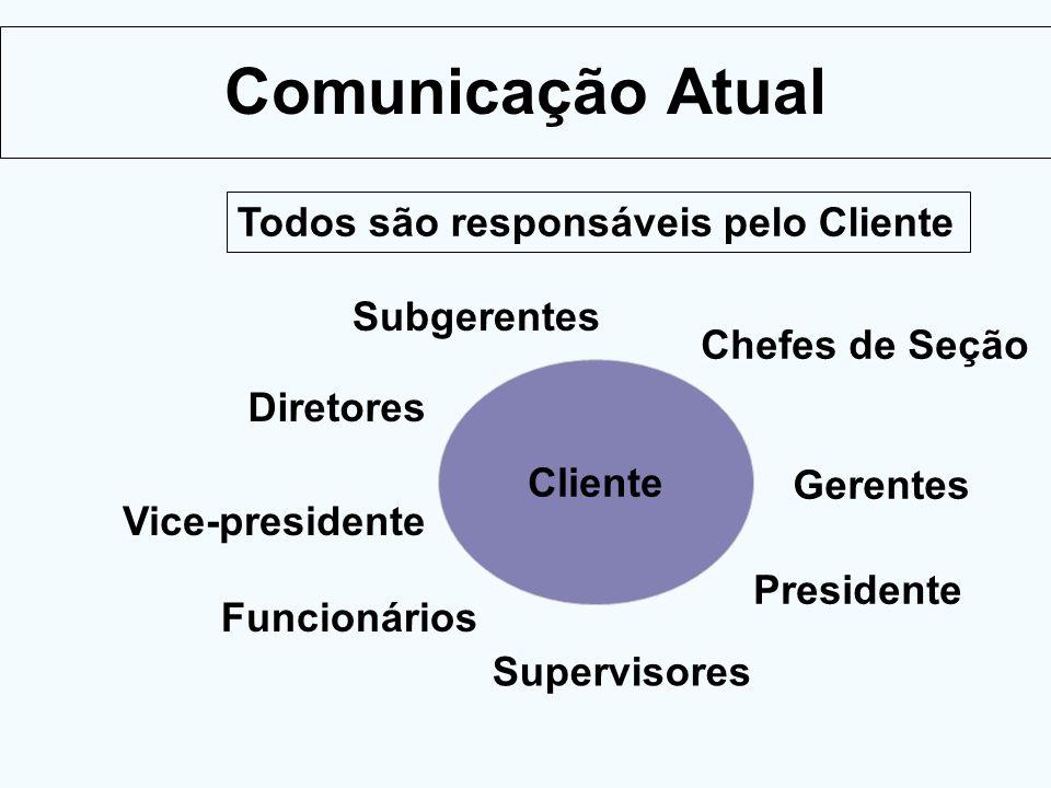 Comunicação Atual Cliente Chefes de Seção Presidente Gerentes Subgerentes Diretores Supervisores Vice-presidente Todos são responsáveis pelo Cliente F