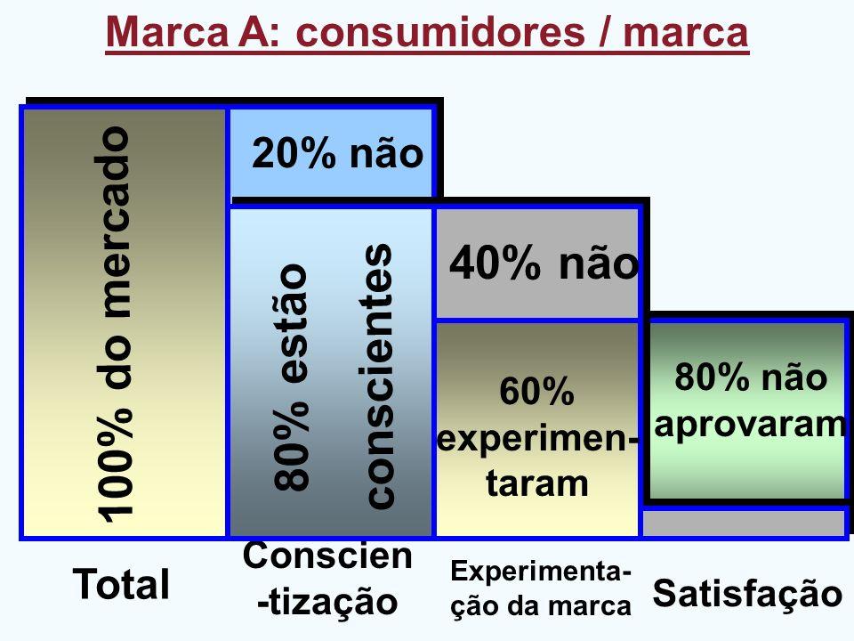 Marca A: consumidores / marca Total Conscien -tização Experimenta- ção da marca Satisfação 100% do mercado 80% estão conscientes 80% não aprovaram 60%