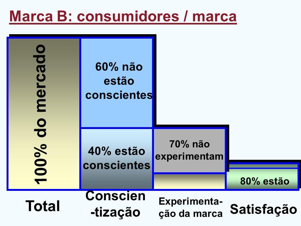 Marca B: consumidores / marca Total Experimenta- ção da marca Satisfação Conscien -tização 100% do mercado 80% estão 60% não estão conscientes 70% não