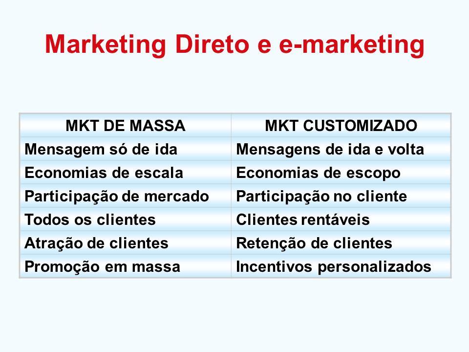 MKT DE MASSAMKT CUSTOMIZADO Mensagem só de idaMensagens de ida e volta Economias de escalaEconomias de escopo Participação de mercadoParticipação no c