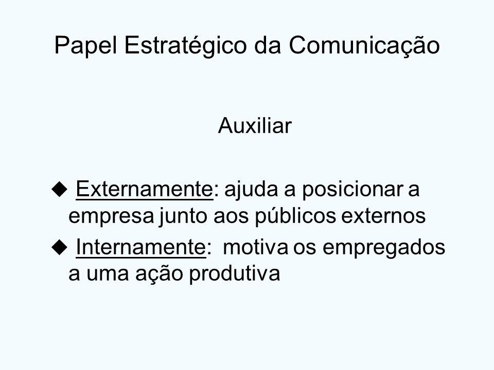 Papel Estratégico da Comunicação Auxiliar Externamente: ajuda a posicionar a empresa junto aos públicos externos Internamente: motiva os empregados a