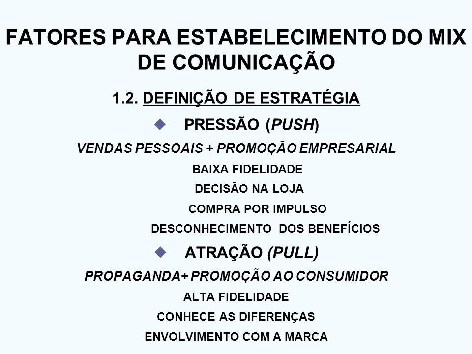 FATORES PARA ESTABELECIMENTO DO MIX DE COMUNICAÇÃO 1.2. DEFINIÇÃO DE ESTRATÉGIA PRESSÃO (PUSH) VENDAS PESSOAIS + PROMOÇÃO EMPRESARIAL BAIXA FIDELIDADE