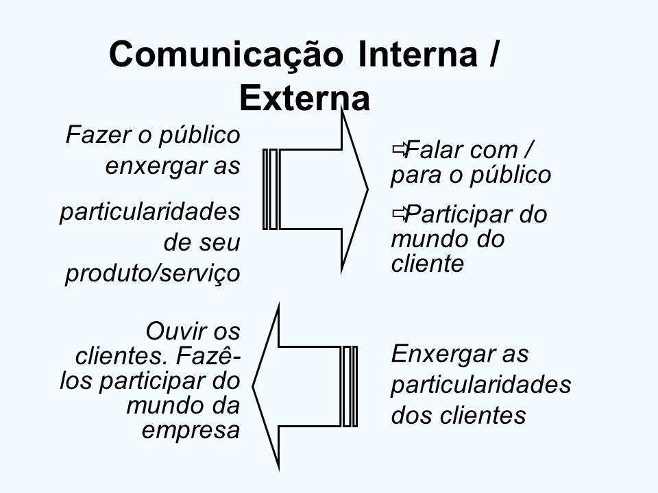 Comunicação Interna / Externa Falar com / para o público Participar do mundo do cliente Fazer o público enxergar as particularidades de seu produto/se