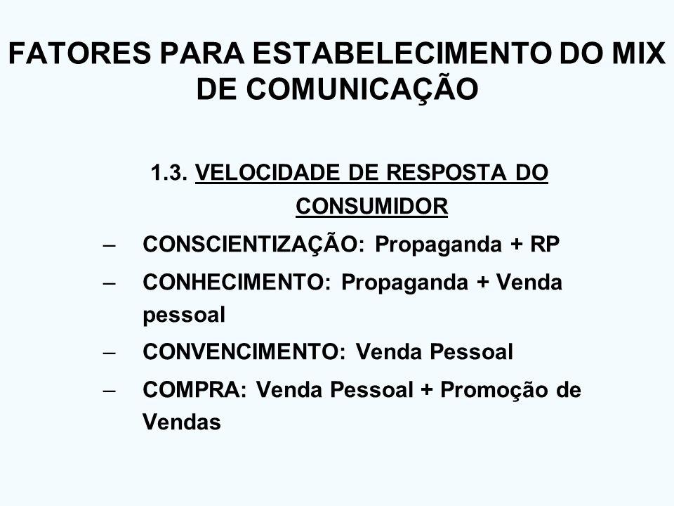 FATORES PARA ESTABELECIMENTO DO MIX DE COMUNICAÇÃO 1.3. VELOCIDADE DE RESPOSTA DO CONSUMIDOR –CONSCIENTIZAÇÃO: Propaganda + RP –CONHECIMENTO: Propagan