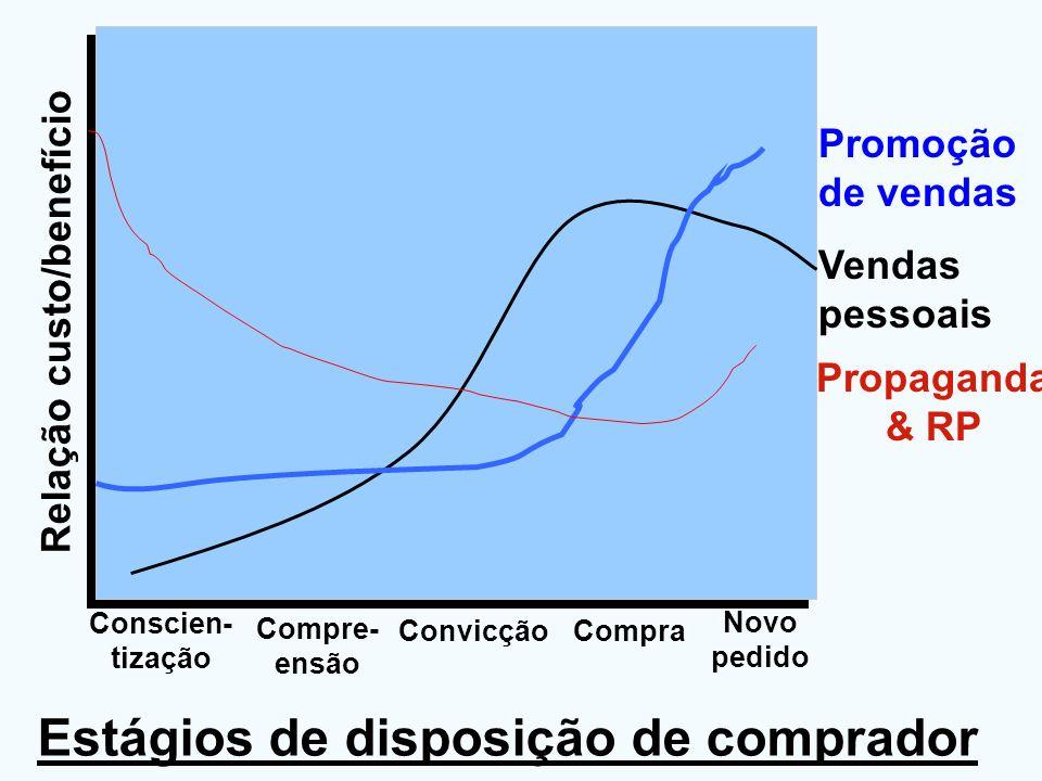 Estágios de disposição de comprador Vendas pessoais Promoção de vendas Propaganda & RP Relação custo/benefício Conscien- tização Compre- ensão Convicç