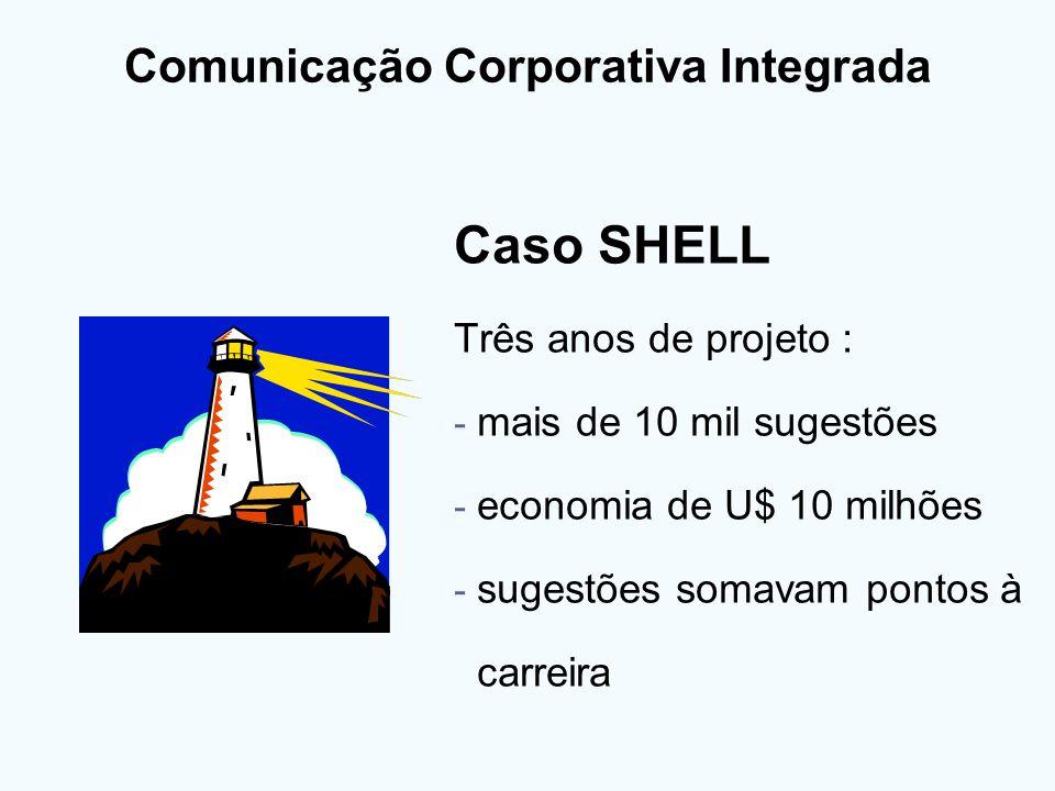 Comunicação Corporativa Integrada Caso SHELL Três anos de projeto : - mais de 10 mil sugestões - economia de U$ 10 milhões - sugestões somavam pontos