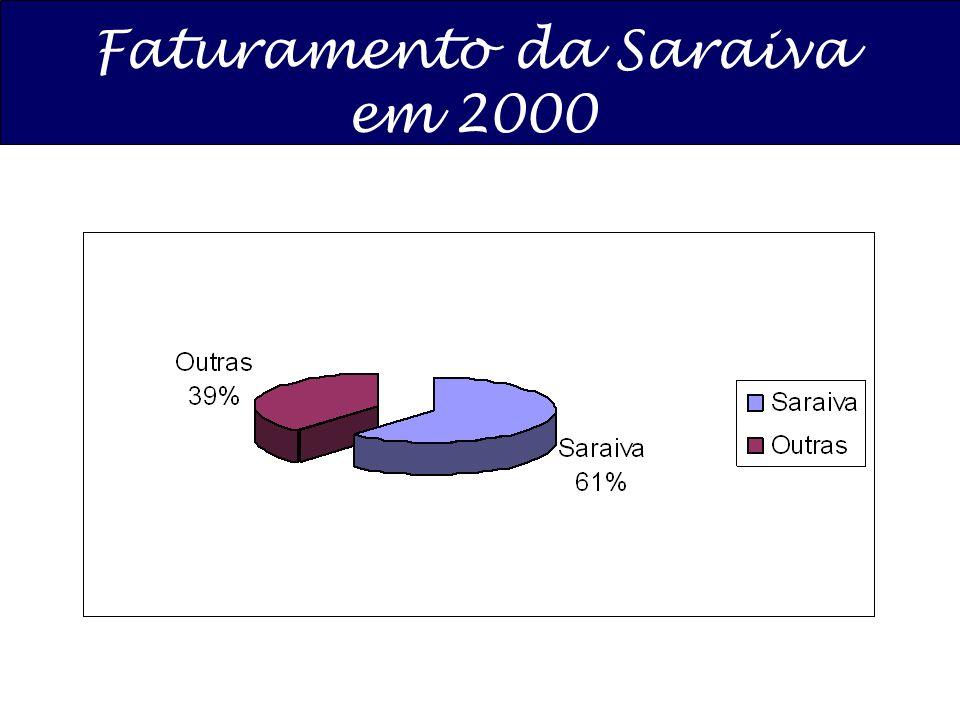 Faturamento da Saraiva em 2000