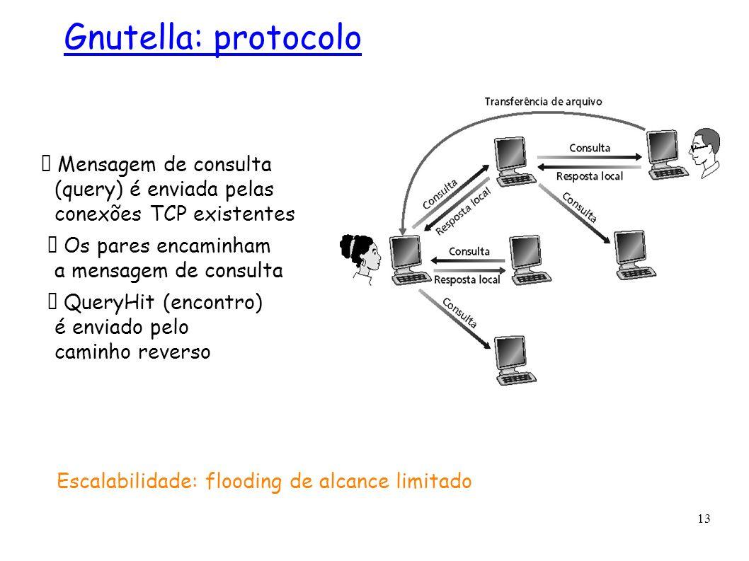 13 Gnutella: protocolo Mensagem de consulta (query) é enviada pelas conexões TCP existentes Os pares encaminham a mensagem de consulta QueryHit (encon