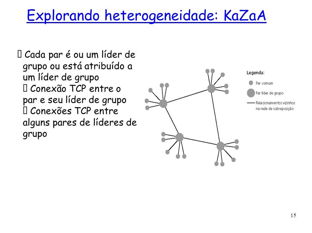 15 Cada par é ou um líder de grupo ou está atribuído a um líder de grupo Conexão TCP entre o par e seu líder de grupo Conexões TCP entre alguns pares