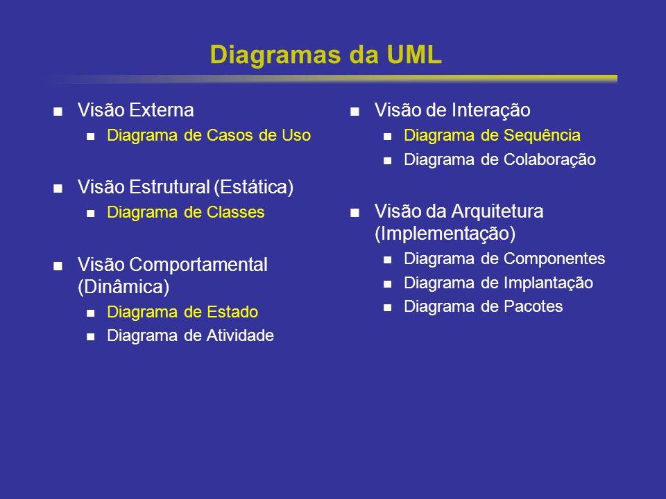 4 Diagramas da UML Visão Externa Diagrama de Casos de Uso Visão Estrutural (Estática) Diagrama de Classes Visão Comportamental (Dinâmica) Diagrama de Estado Diagrama de Atividade Visão de Interação Diagrama de Sequência Diagrama de Colaboração Visão da Arquitetura (Implementação) Diagrama de Componentes Diagrama de Implantação Diagrama de Pacotes
