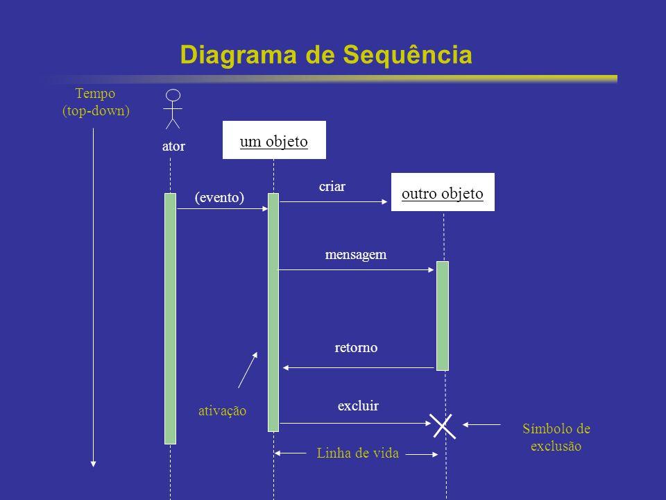 49 Diagrama de Sequência um objeto outro objeto Tempo (top-down) ativação Linha de vida criar mensagem retorno excluir Símbolo de exclusão ator (event