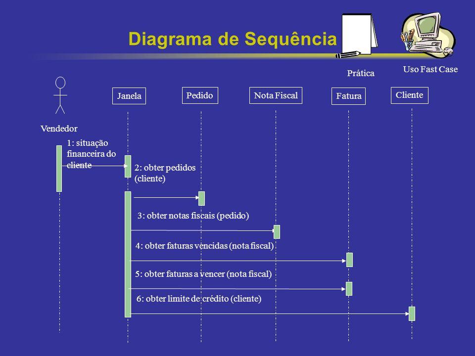 50 Diagrama de Sequência Vendedor Janela PedidoNota Fiscal Fatura Cliente 1: situação financeira do cliente 2: obter pedidos (cliente) 3: obter notas