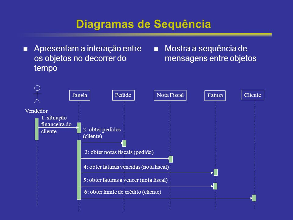 8 Diagramas de Sequência Apresentam a interação entre os objetos no decorrer do tempo Mostra a sequência de mensagens entre objetos Vendedor Janela Pe