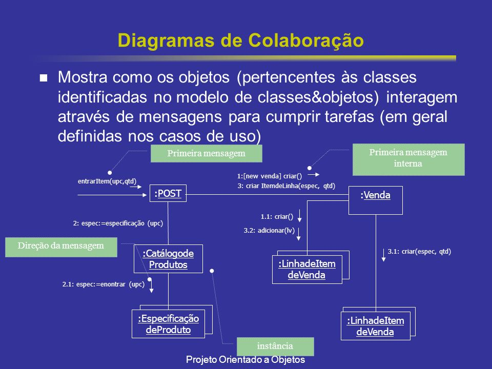 Projeto Orientado a Objetos Diagramas de Colaboração Mostra como os objetos (pertencentes às classes identificadas no modelo de classes&objetos) interagem através de mensagens para cumprir tarefas (em geral definidas nos casos de uso) :POST entrarItem(upc,qtd) :Venda 1:[new venda] criar() 3: criar ItemdeLinha(espec, qtd) 2: espec:=especificação (upc) :Catálogode Produtos :Especificação deProduto 2.1: espec:=enontrar (upc) :LinhadeItem deVenda 1.1: criar() 3.2: adicionar(lv) :LinhadeItem deVenda 3.1: criar(espec, qtd) Primeira mensagem Primeira mensagem interna Direção da mensagem instância