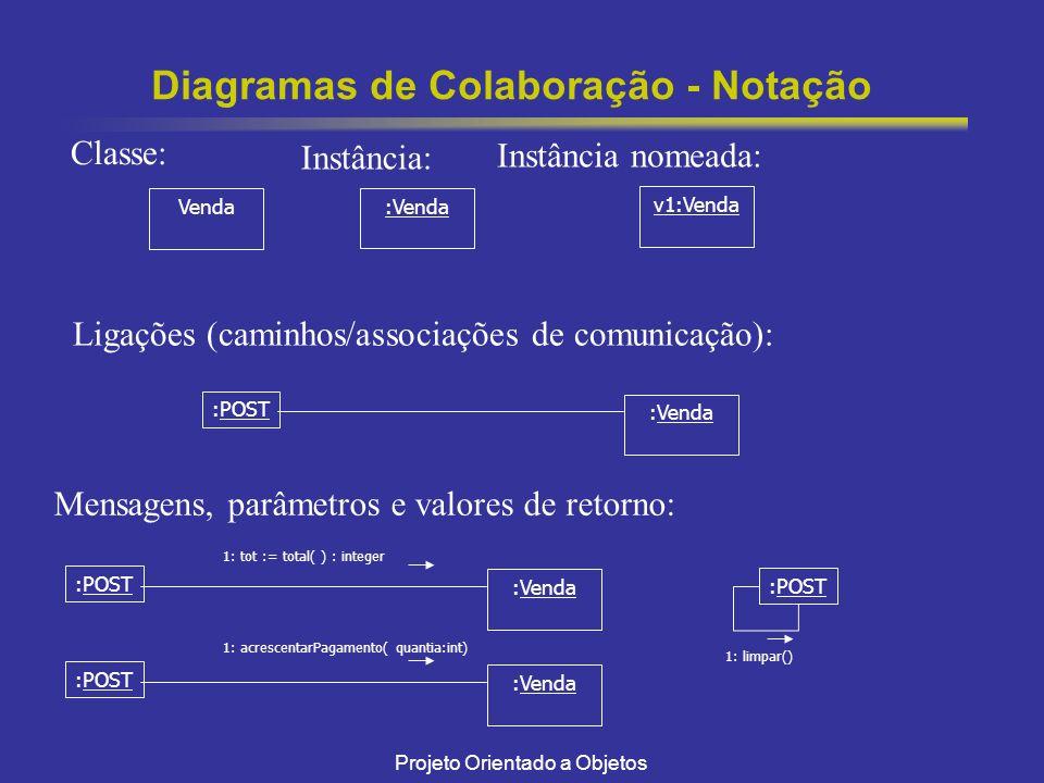 Projeto Orientado a Objetos Diagramas de Colaboração - Notação :Venda Venda v1:Venda Classe: Instância: Instância nomeada: Ligações (caminhos/associaç