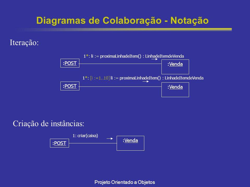 Projeto Orientado a Objetos Diagramas de Colaboração - Notação :POST :Venda Iteração: :POST :Venda 1*: li := proximaLinhadeItem() : LinhadeItemdeVenda