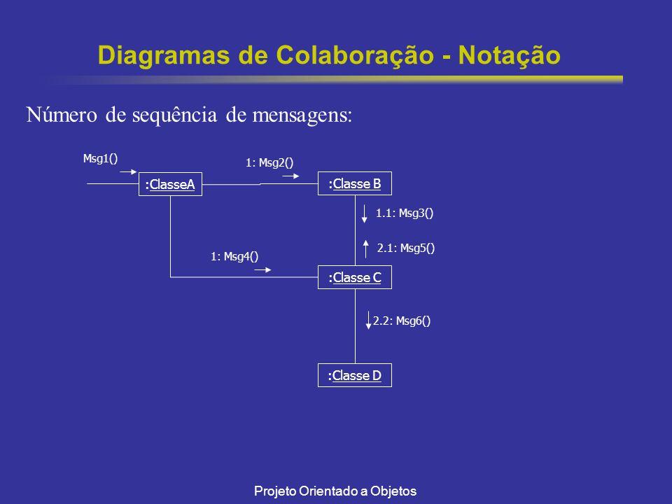 Projeto Orientado a Objetos Diagramas de Colaboração - Notação Número de sequência de mensagens: :ClasseA :Classe B Msg1() :Classe C 1: Msg2() 1.1: Msg3() 1: Msg4() 2.1: Msg5() :Classe D 2.2: Msg6()