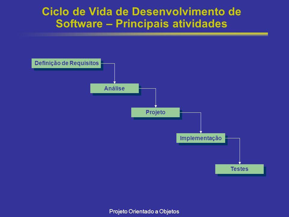 Projeto Orientado a Objetos Ciclo de Vida de Desenvolvimento de Software – Principais atividades Definição de Requisitos Análise Projeto Implementação Testes