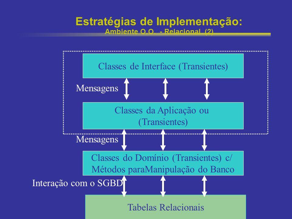 Projeto Orientado a Objetos Estratégias de Implementação: Ambiente O.O. - Relacional (2) Classes do Domínio (Transientes) c/ Métodos paraManipulação d