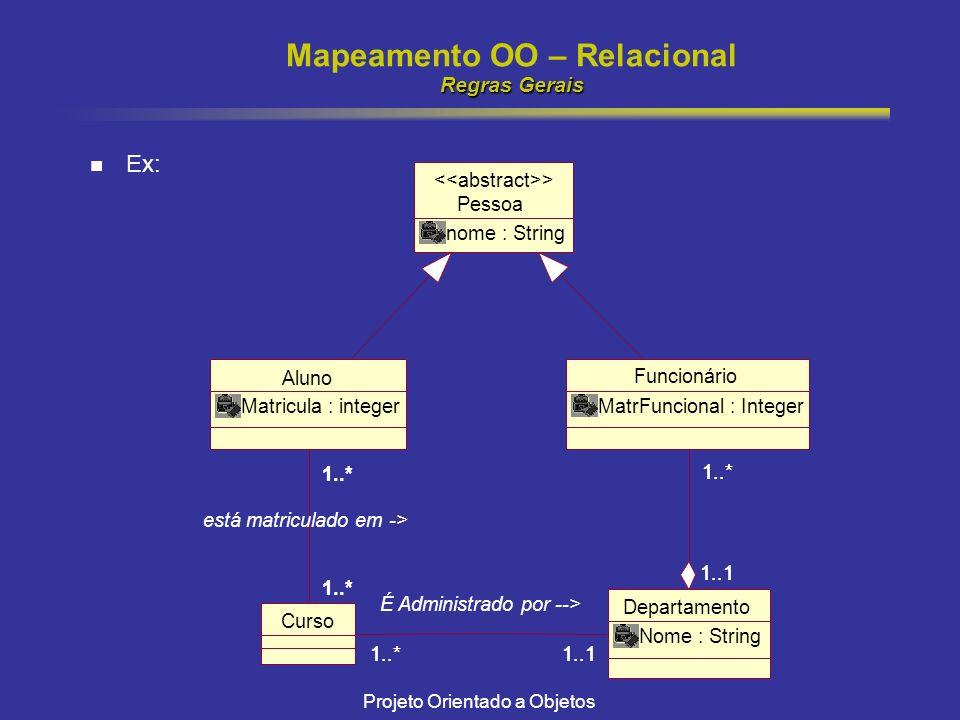 Projeto Orientado a Objetos Regras Gerais Mapeamento OO – Relacional Regras Gerais Ex: Pessoa nome : String > Aluno Matricula : integer Funcionário MatrFuncional : Integer Departamento Nome : String 1..1 1..* 1..1 1..* Curso 1..* está matriculado em -> 1..*1..1 É Administrado por --> 1..*1..1