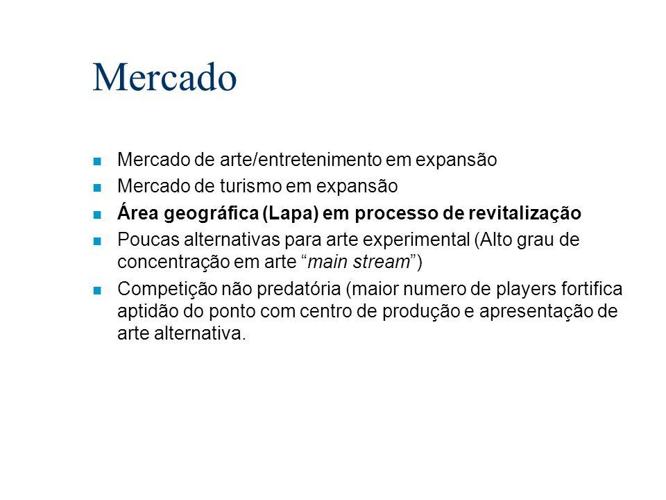 Mercado n Mercado de arte/entretenimento em expansão n Mercado de turismo em expansão n Área geográfica (Lapa) em processo de revitalização n Poucas a