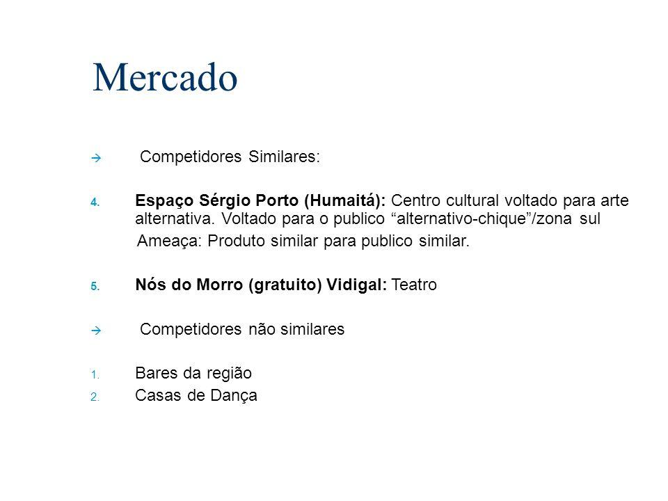 Competidores Similares: 4. Espaço Sérgio Porto (Humaitá): Centro cultural voltado para arte alternativa. Voltado para o publico alternativo-chique/zon