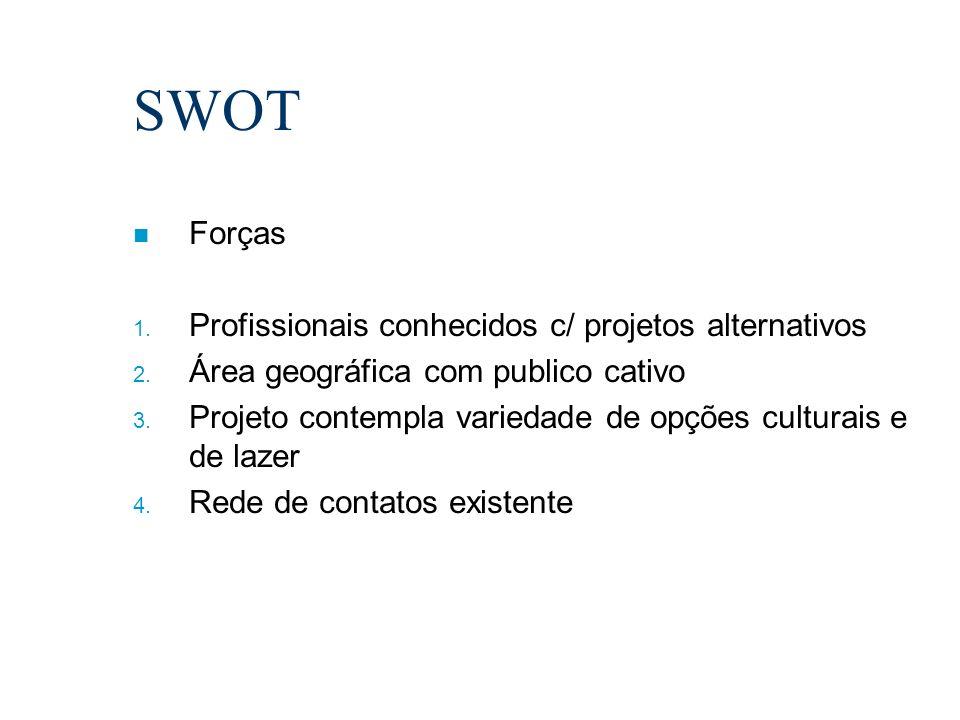 SWOT n Forças 1. Profissionais conhecidos c/ projetos alternativos 2. Área geográfica com publico cativo 3. Projeto contempla variedade de opções cult