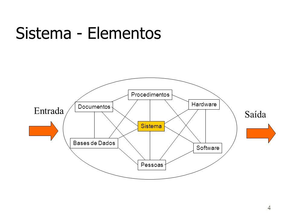 4 Sistema - Elementos Procedimentos Sistema Pessoas Hardware Software Documentos Bases de Dados Entrada Saída