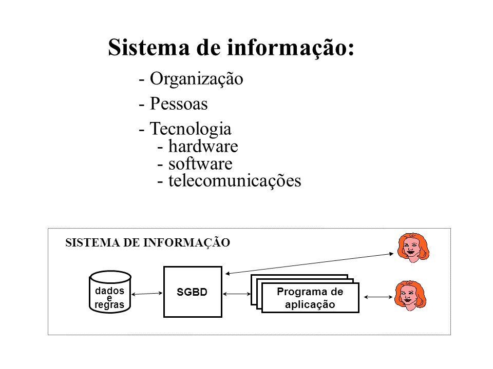 Programa de aplicação de BD SGBD Programa de aplicação de BD Programa de aplicação dados e regras SISTEMA DE INFORMAÇÃO Sistema de informação: - Organ