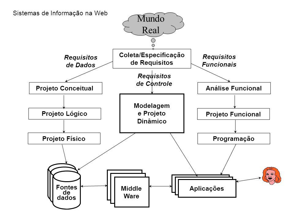 Requisitos de Dados Projeto Conceitual Projeto Lógico Projeto Físico Coleta/Especificação de Requisitos Requisitos Funcionais Análise Funcional Projet