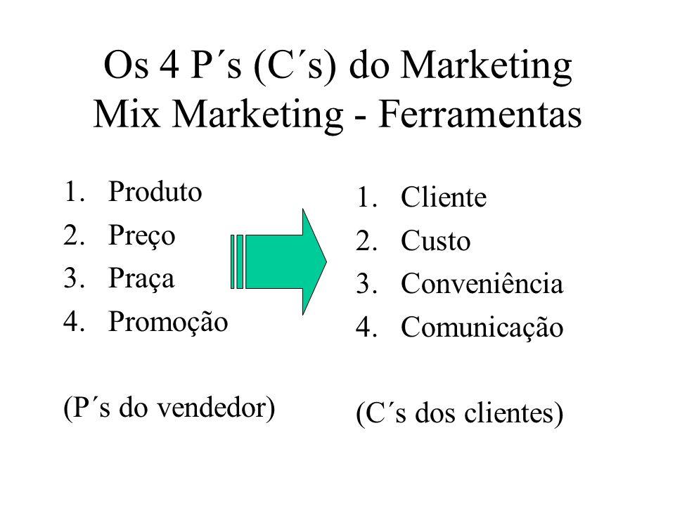 Tipos de custos que influenciam o valor percebido pelo cliente: Custos monetários = quantidade de dinheiro paga pelo produto ou serviço Custos tempora