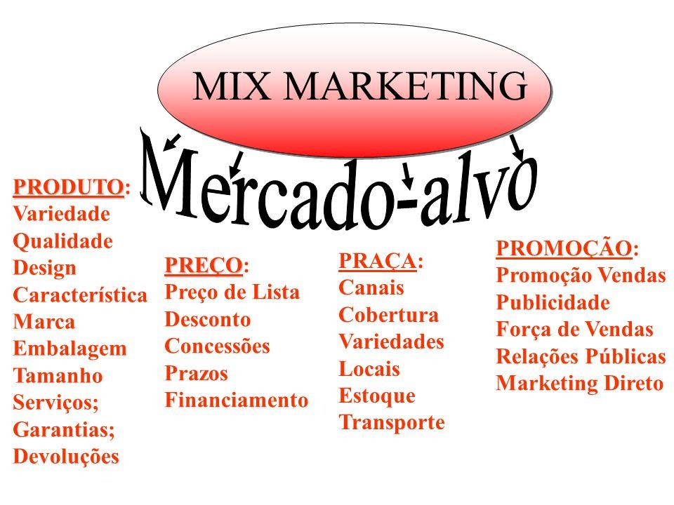 Os 4 P´s (C´s) do Marketing Mix Marketing - Ferramentas 1.Produto 2.Preço 3.Praça 4.Promoção (P´s do vendedor) 1.Cliente 2.Custo 3.Conveniência 4.Comu