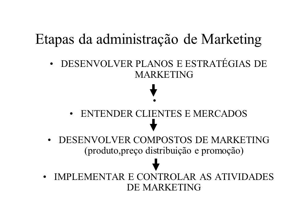 O que é administração de Marketing? É o processo de estabelecer metas de marketing para uma organização e planejar, implementar e controlar as estraté
