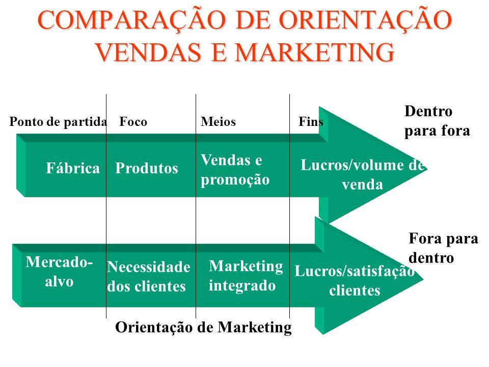 Orientações tradicionais de marketing Para Valor Filosofia empresarial que se concentra em desenvolver e entregar um valor superior para os clientes c
