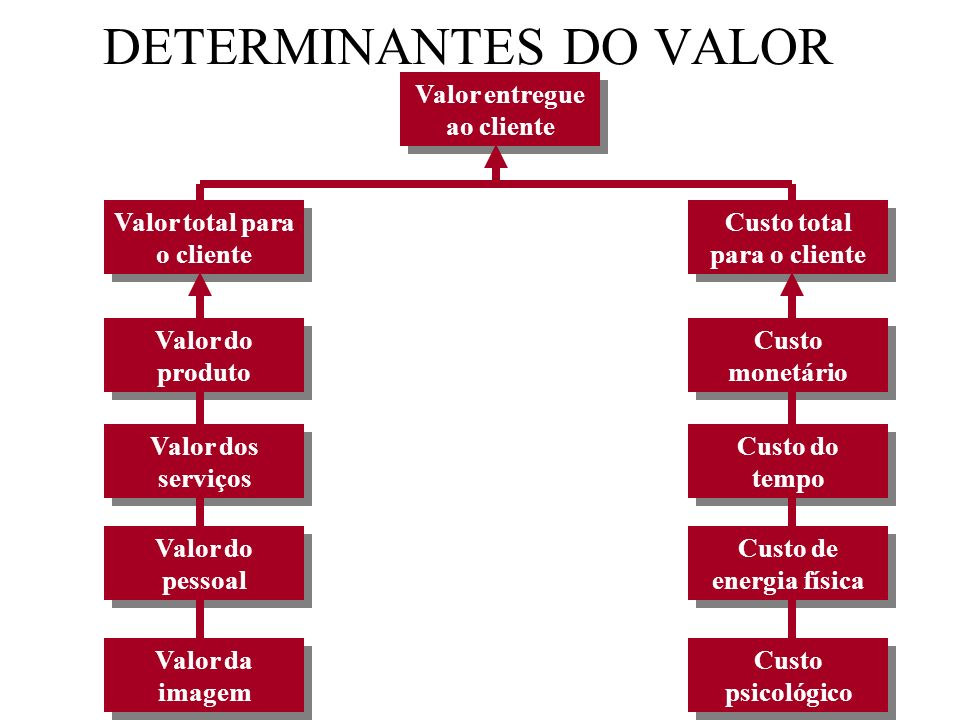 O QUE É VALOR? Valor = beneficio/custo Benefícios: práticos e emocionais Custos: monetários, tempo, energia e psicologics