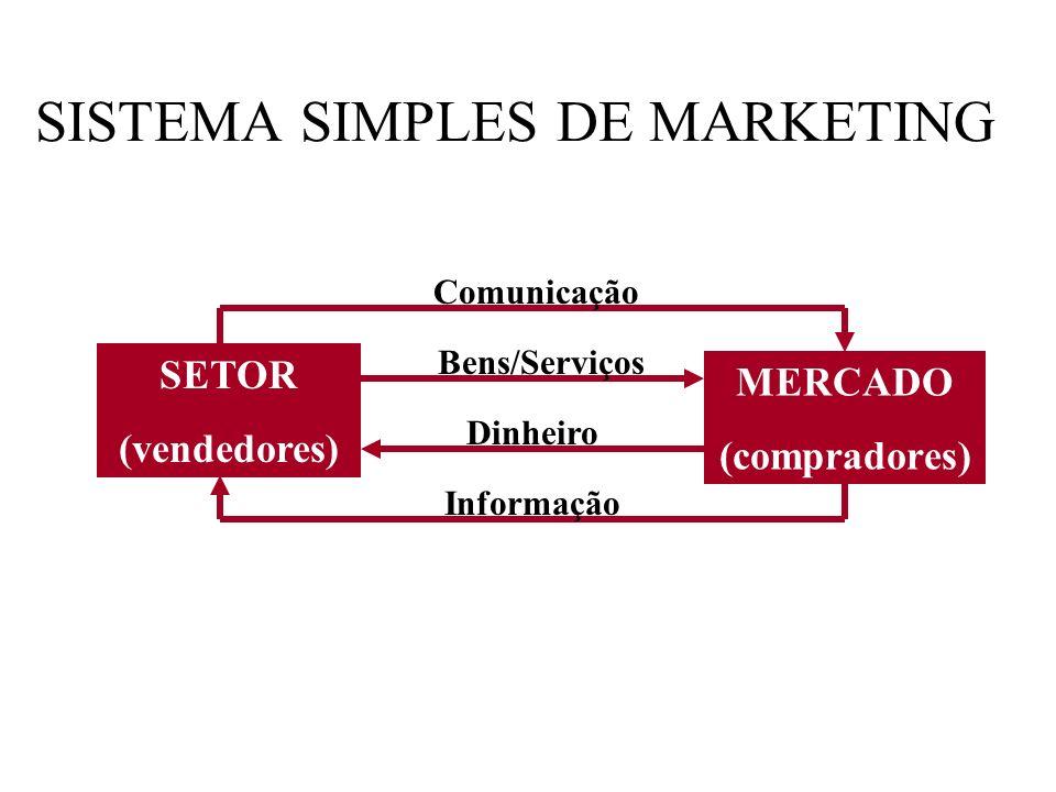 Vantagens do e-commerce (força de marketing) Conveniência Economia Seleção Personalização Informações Exemplos: Amazon.com, Dell, eToys etc.