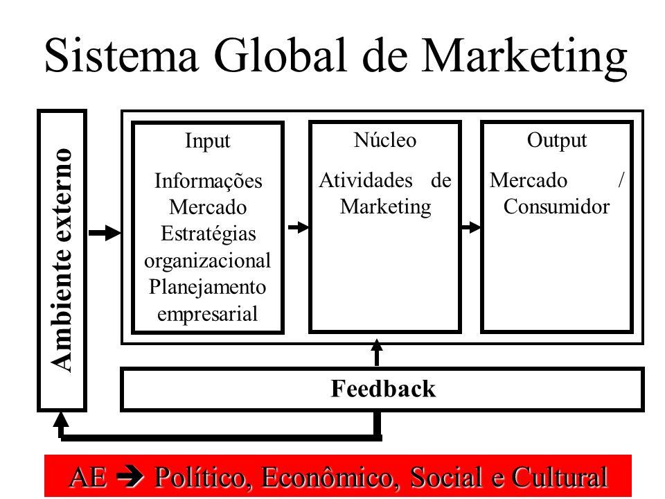 Sistema Global de Marketing Ambiente externo Input Informações Mercado Estratégias organizacional Planejamento empresarial Output Mercado / Consumidor Núcleo Atividades de Marketing Feedback AE Político, Econômico, Social e Cultural