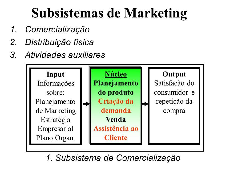 Subsistemas de Marketing 1.Comercialização 2.Distribuição física 3.Atividades auxiliares Input Informações sobre: Planejamento de Marketing Estratégia Empresarial Plano Organ.