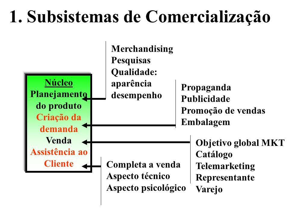 Subsistemas de Marketing 1.Comercialização 2.Distribuição física 3.Atividades auxiliares Input Informações sobre: Planejamento de Marketing Estratégia