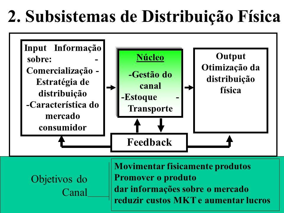 1. Subsistemas de Comercialização Núcleo Planejamento do produto Criação da demanda Venda Assistência ao Cliente Propaganda Publicidade Promoção de ve