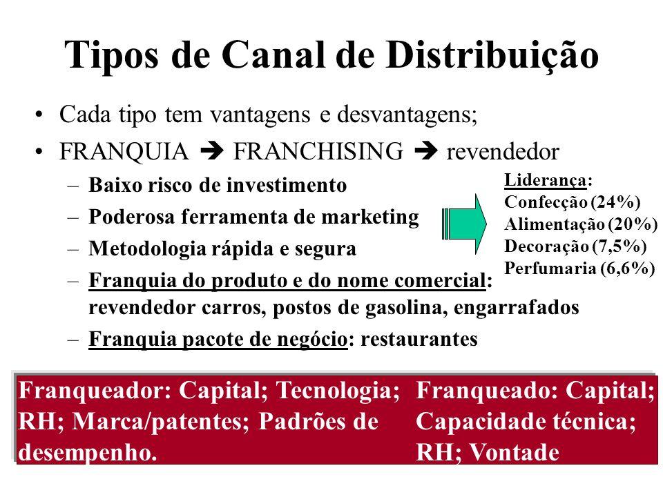 Tipos de Canal de Distribuição Produtor Consumidor Força de venda própria Agenciador Atacadista Representação Atacadista Varejista