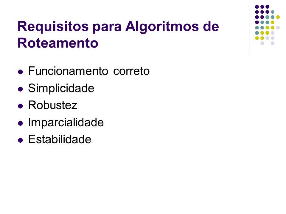 Requisitos para Algoritmos de Roteamento Funcionamento correto Simplicidade Robustez Imparcialidade Estabilidade