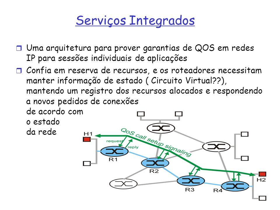 Serviços Integrados Uma arquitetura para prover garantias de QOS em redes IP para sessões individuais de aplicações Confia em reserva de recursos, e o