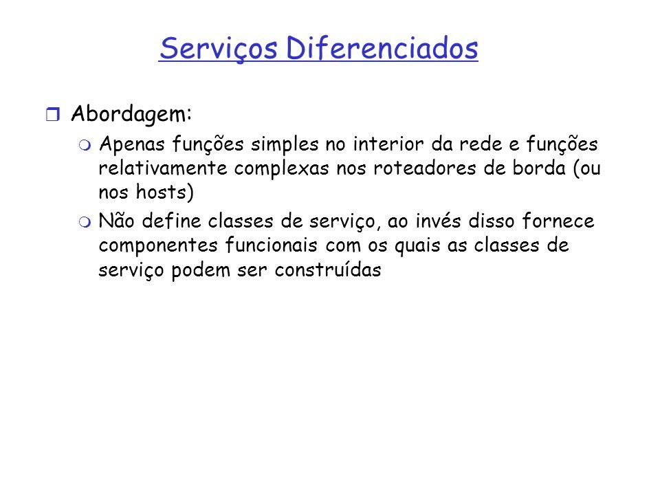 Serviços Diferenciados Abordagem: Apenas funções simples no interior da rede e funções relativamente complexas nos roteadores de borda (ou nos hosts)