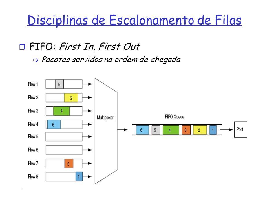 Disciplinas de Escalonamento de Filas FIFO: First In, First Out Pacotes servidos na ordem de chegada