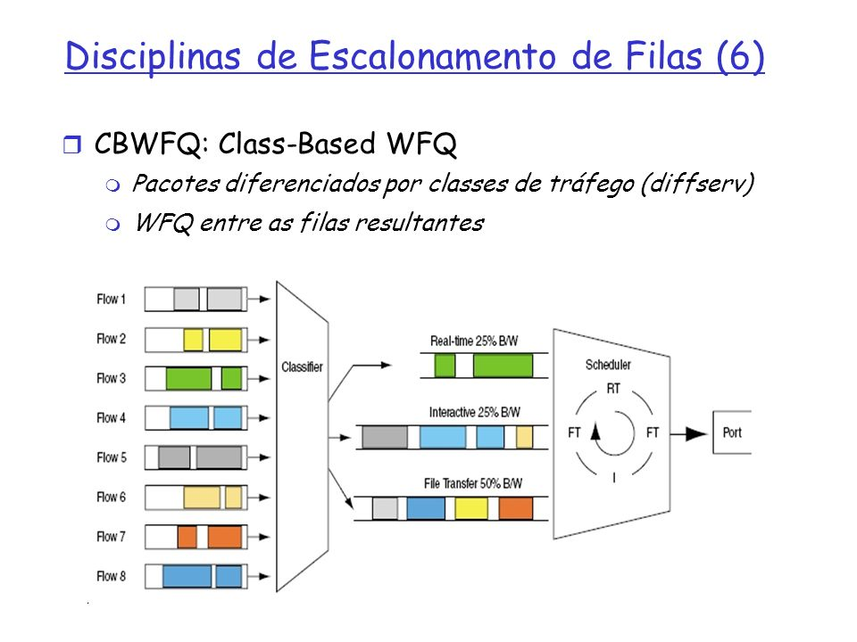 Disciplinas de Escalonamento de Filas (6) CBWFQ: Class-Based WFQ Pacotes diferenciados por classes de tráfego (diffserv) WFQ entre as filas resultante
