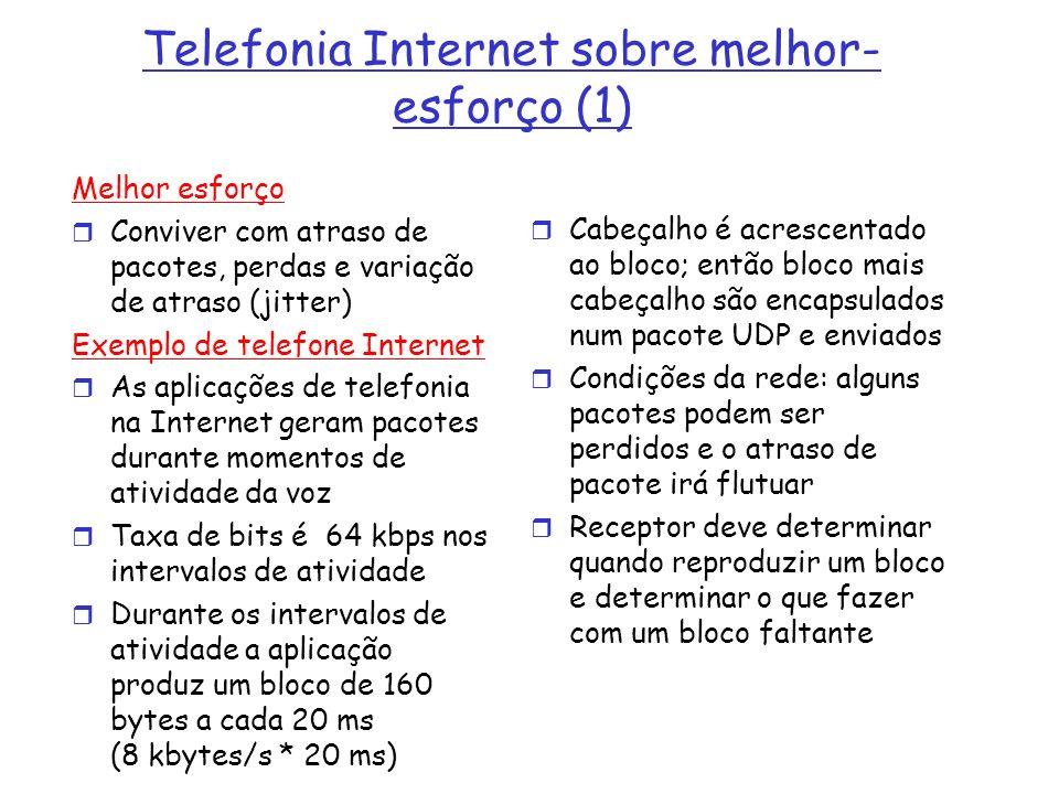 Telefonia Internet sobre melhor- esforço (1) Melhor esforço Conviver com atraso de pacotes, perdas e variação de atraso (jitter) Exemplo de telefone I
