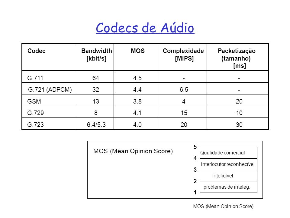 Codecs de Aúdio Qualidade comercial interlocutor reconhecível inteligível problemas de inteleg. 5 4 3 2 1 MOS (Mean Opinion Score)