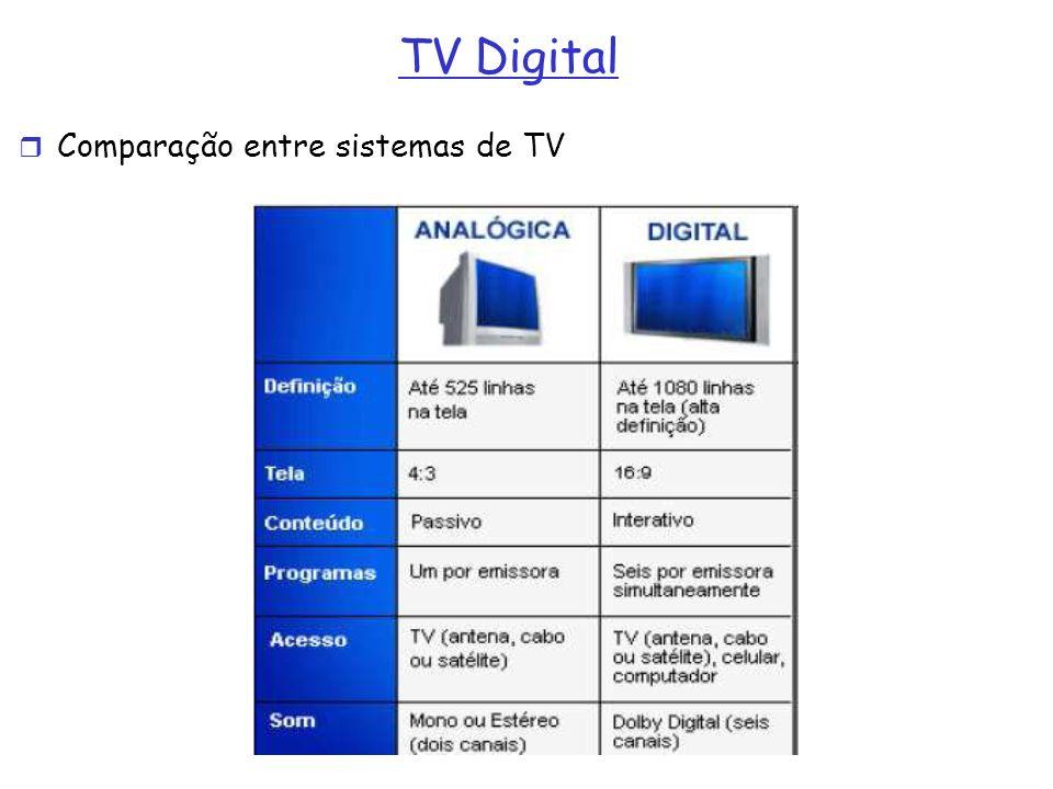 TV Digital Comparação entre sistemas de TV