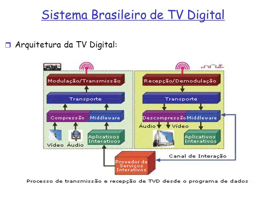 Sistema Brasileiro de TV Digital Arquitetura da TV Digital: